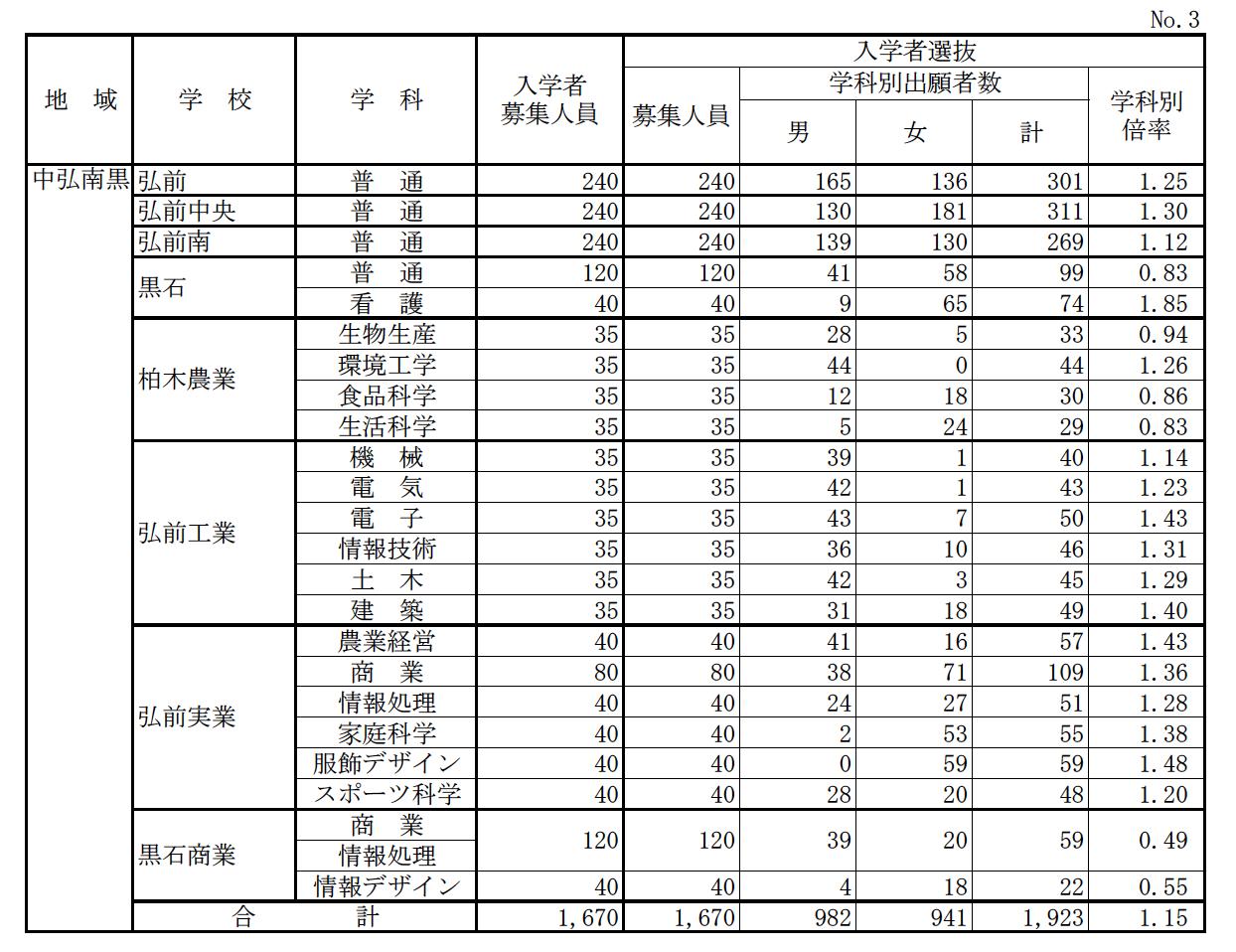 茨城 県立 高校 入試 2021 倍率 発表 【茨城県】2021年度県立高校入試