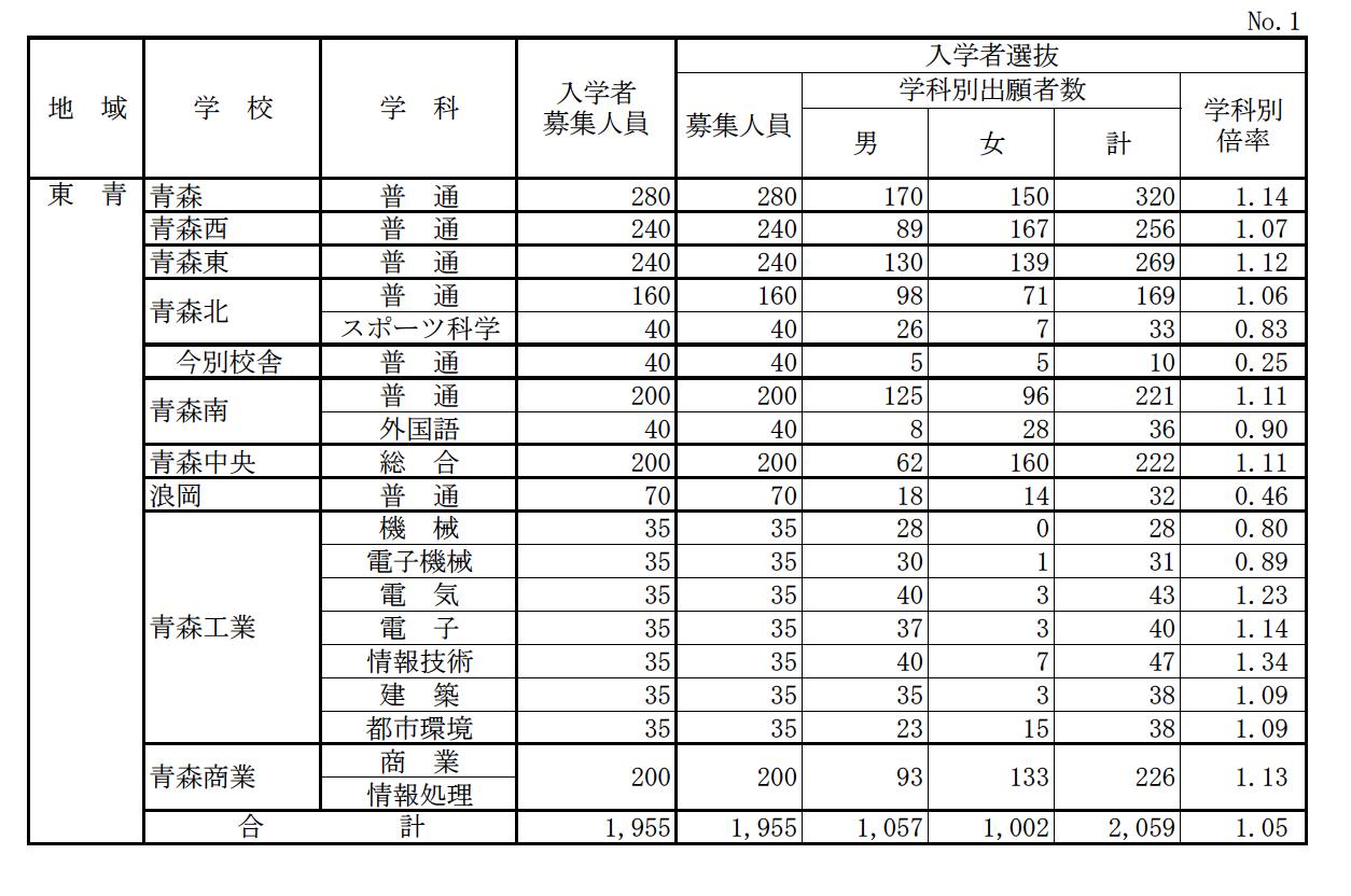 茨城 県立 高校 入試 2021 倍率 発表 3/12(金) 県立高 合格発表 Web掲載