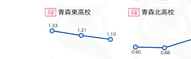 【1/7更新】2021青森県立高校の倍率