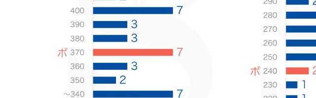 【3/11更新】青森県立高校入試の平均点・合格ライン