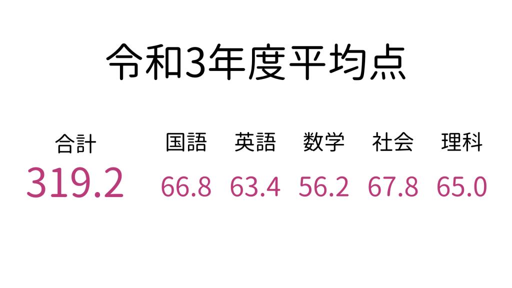 青森県立高校入試の平均点2021